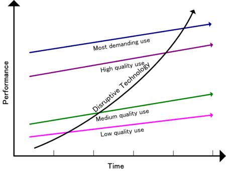 Graph disruptive innovation- write to aspire