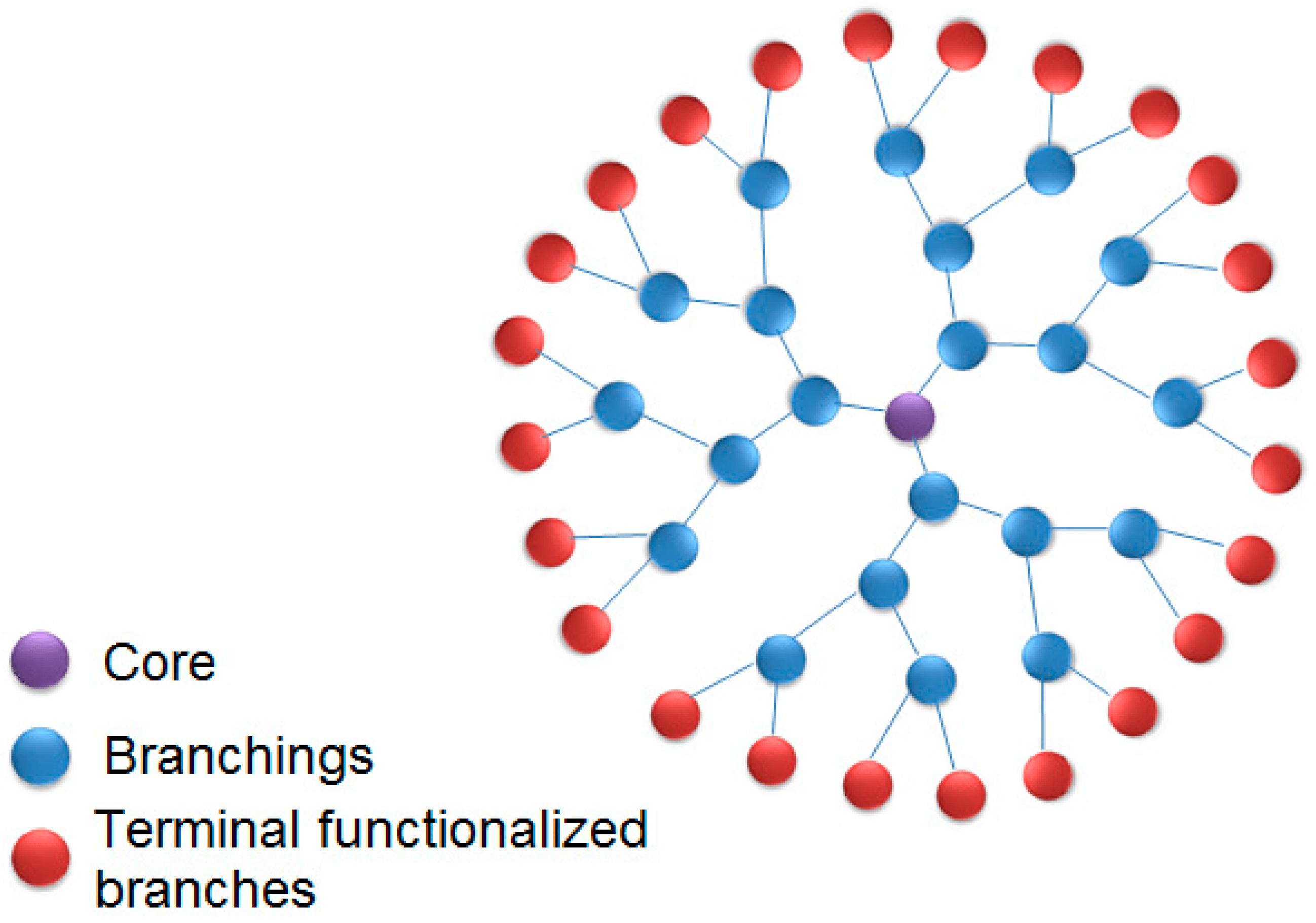 dendrimers structure/writetoaspire