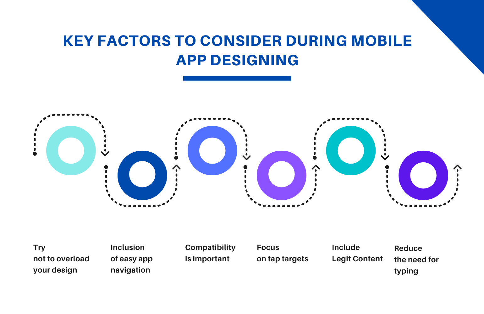 Key factors in mobile app designing- write to aspire