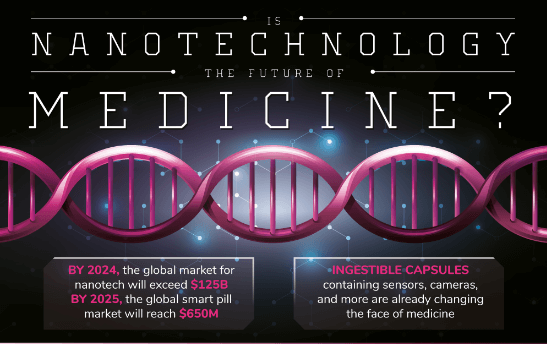 Nanotechnlogy in medicines/writetoaspire