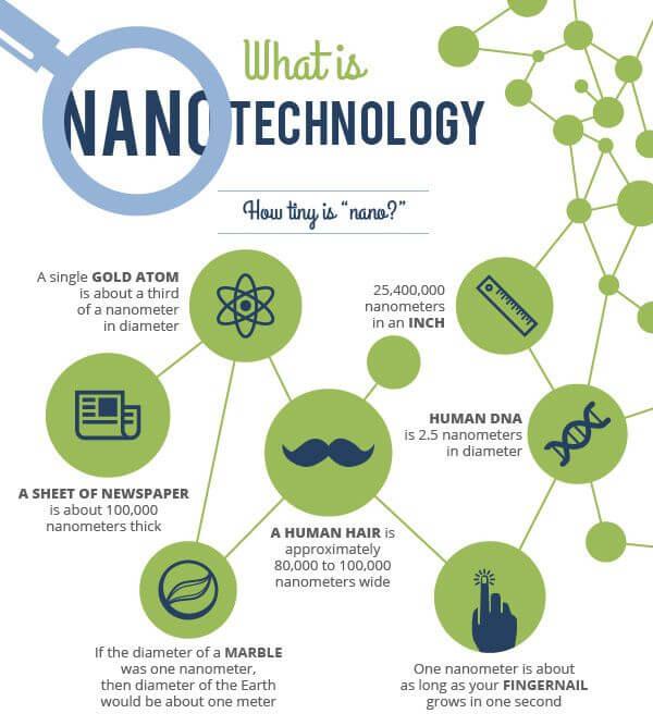 what is nanotechnology image infographic/writetoaspire