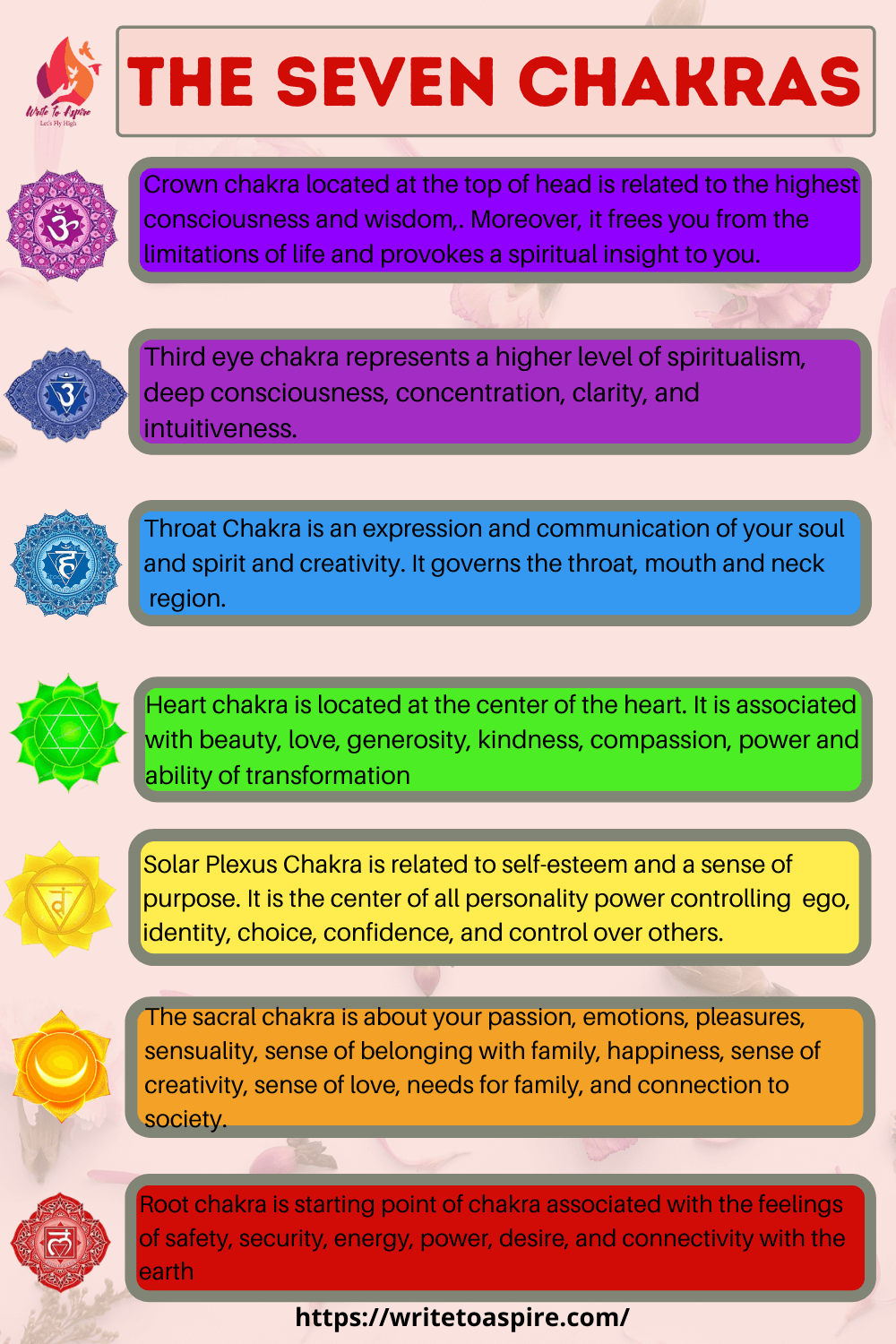 The seven Chakras- write to aspire
