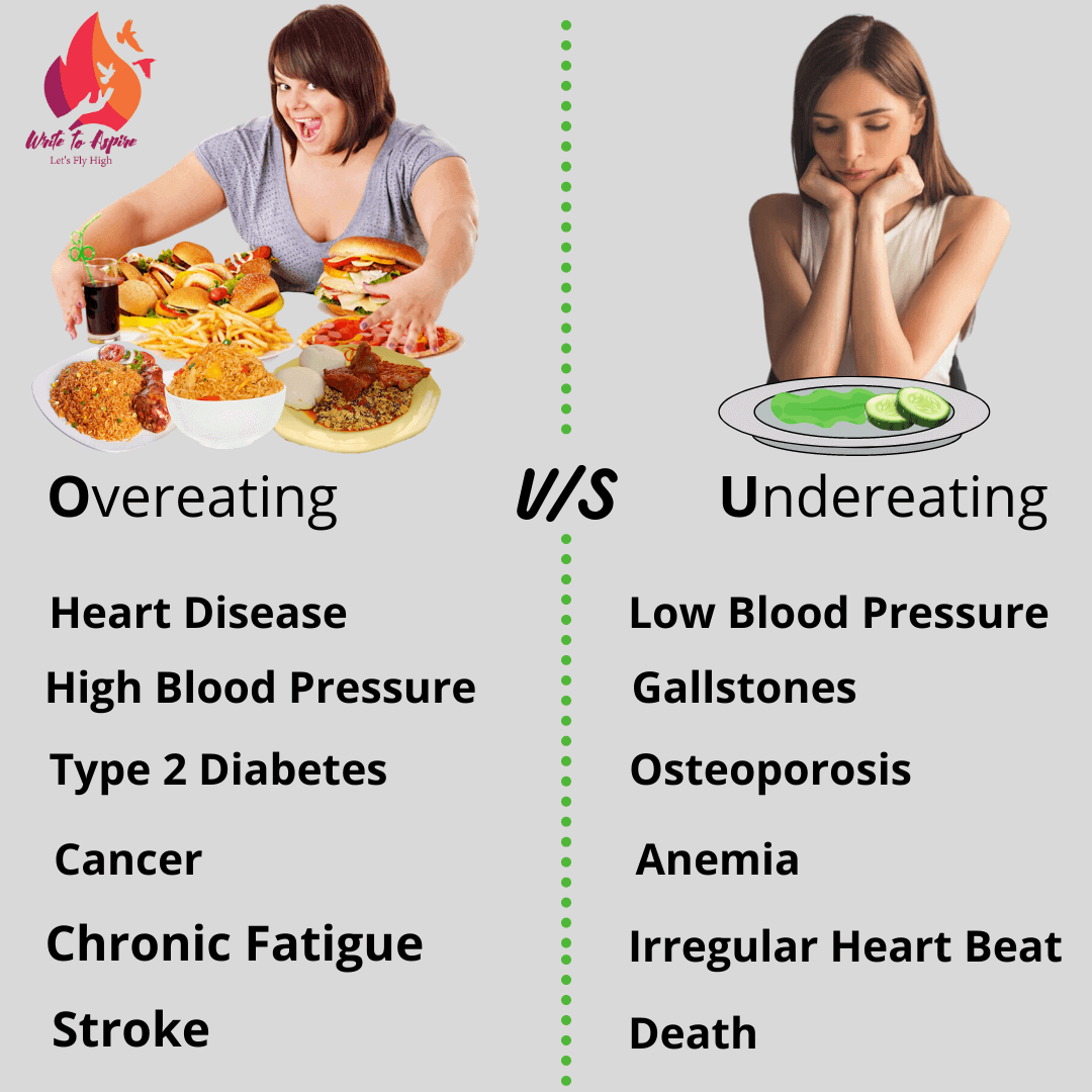 overeating vs undereating-write to aspire