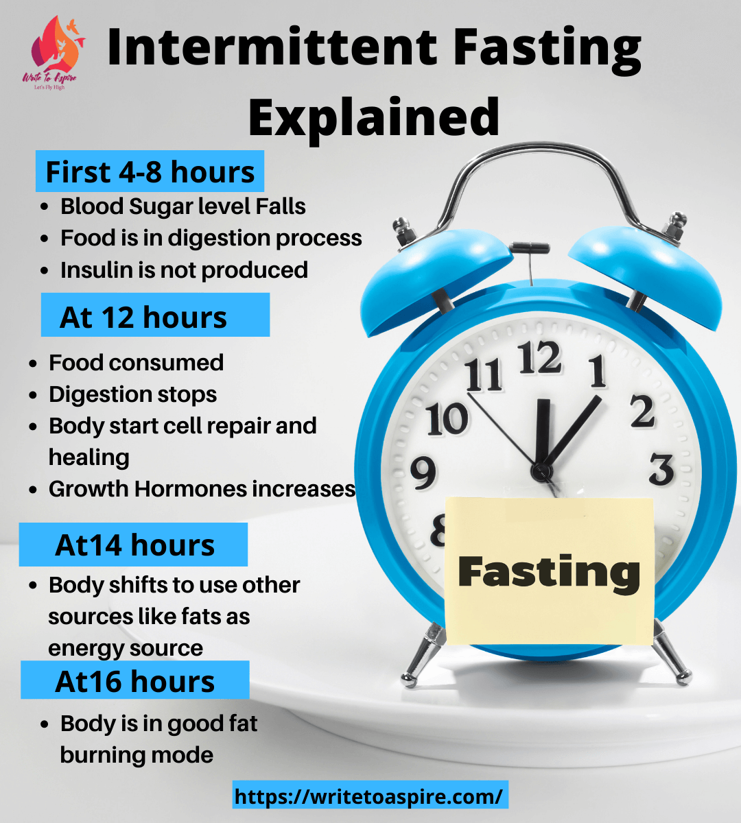 Intermittent Fasting Explained- write to aspire